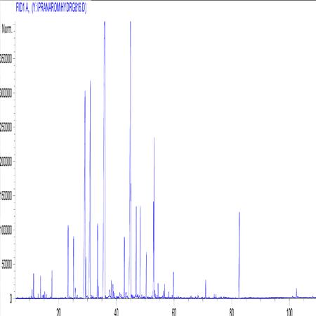 Profil chromatographique de l'hydrolat de lavande vraie