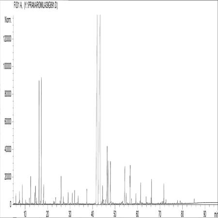 Profil chromatographique de l'huile essentielle de lavande vraie